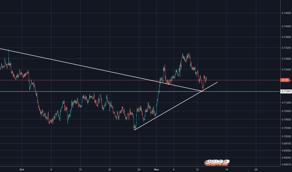 AUDUSD: AUD/USD LONG (time to short the dollar)