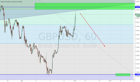 GBPUSD: GBPUSD - Time To Sell