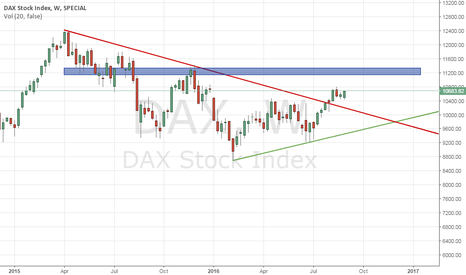 DAX: DAX heading to the 11200 resistance zone.