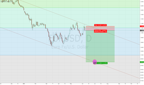 EURUSD: EURUSD updated properly. Bulls better run and look for shelter..