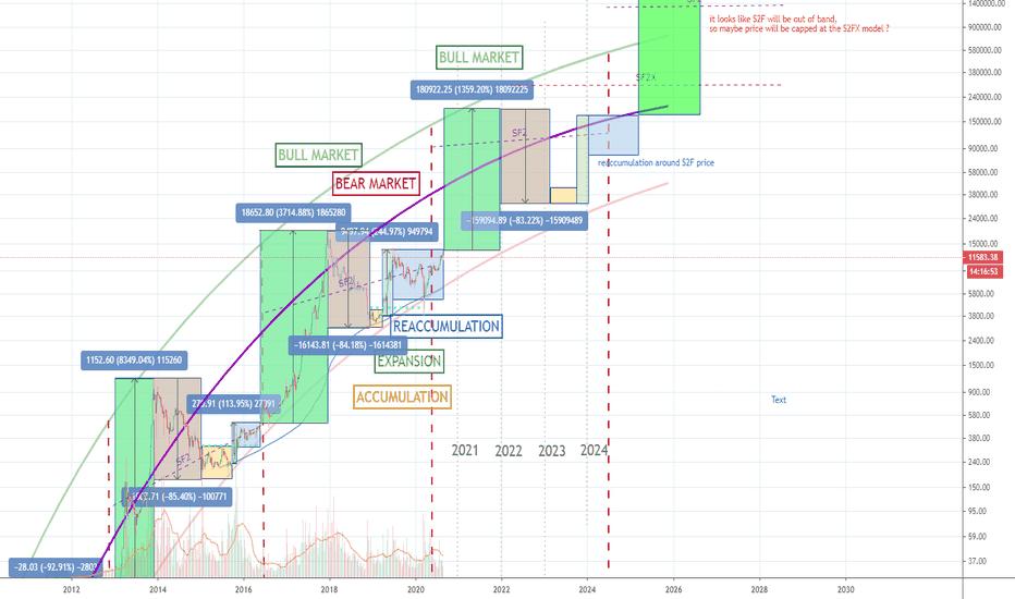 tradingview eur btc