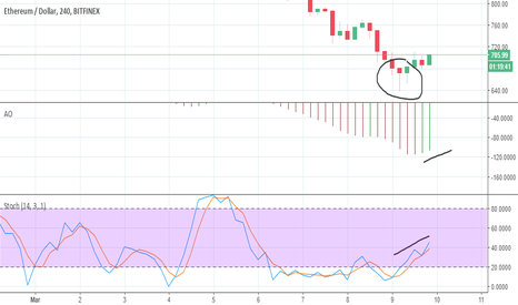 ETHUSD: Etherium possible reversal