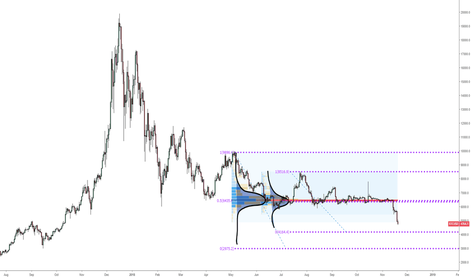 BTCUSD: Bitcoin: Downside targets based on normal distribution curves