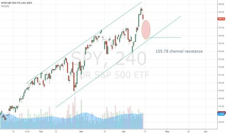 SPY: Next Week Target: 155.78