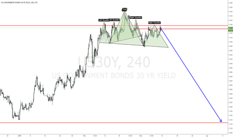 US30Y: US30Y still in consolidation formating a H&S preparing down move