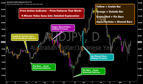 AUDJPY: Price Action Indicator - Price Patterns That Work!