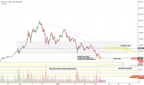 BTCUSD: BTCUSD Week 6 - What are we watching?