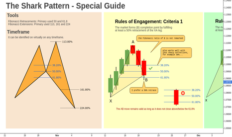 EURUSD: The Shark Pattern // Engagement Rules // Educational ®