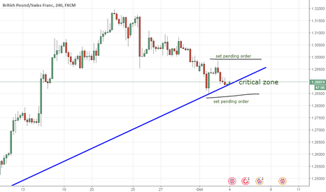 GBPCHF: Price close with Trendline, to be Attention