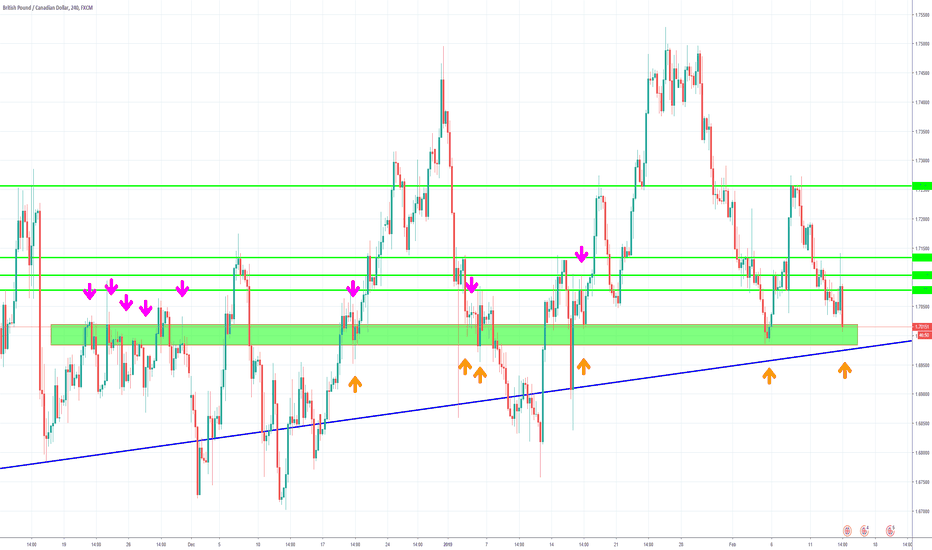 GBPCAD: BUY!!!!! sell your house and BUY GBP CAD