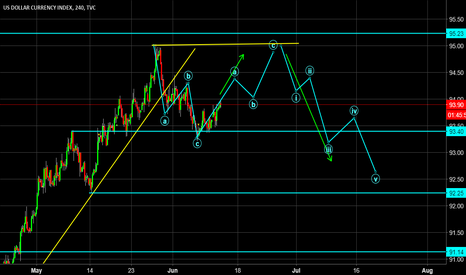 DXY: Is the Dollar heading back to form a Double Top?