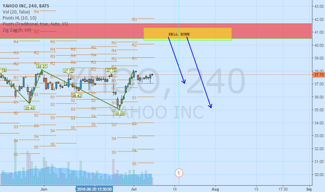 YHOO: YHOO SELL SETUP  MONTHLY CHART WAIT YELLOW ZONE FOR SHORT