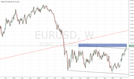 EURUSD: EURUSD - Looking for a short term top