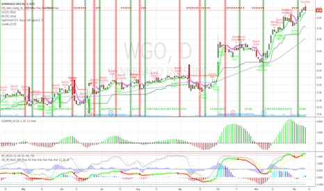 WGO: WGO long term trend with high R value.