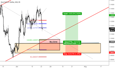 EURUSD: EU Buy setup idea