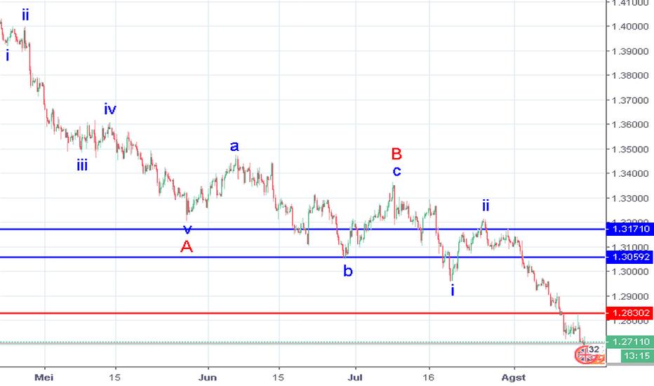GBPUSD: GBP/USD: analisa wave