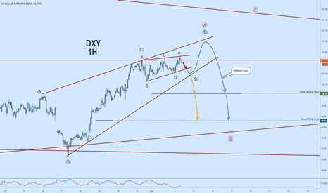 DXY: $DXY:  Making Sense of the Dixie #eliottwave #EW