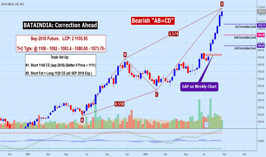 BATAINDIA: BATAINDIA: Correction Ahead, Observation on SHORT SetUp
