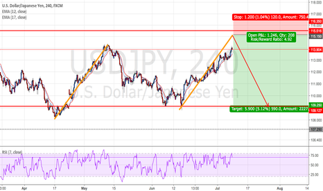 USDJPY: USDJPY : Short positions - Ratio ( 1:4.92 )