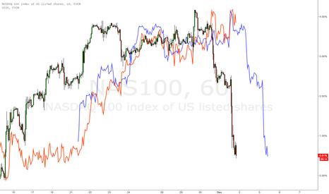NAS100: $NDX ($QQQ NAS100) leading $DJIA (US30)