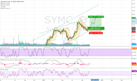 SYMC: Symantec low risk