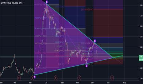 VSLR: Breakout Soon (Penant formation)