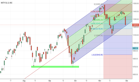 NIFTY: looking now downside end