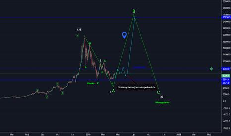 BTCUSD: BTC wróżenie z wykresu