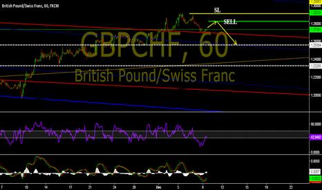 GBPCHF: GBPCHF Sell set up