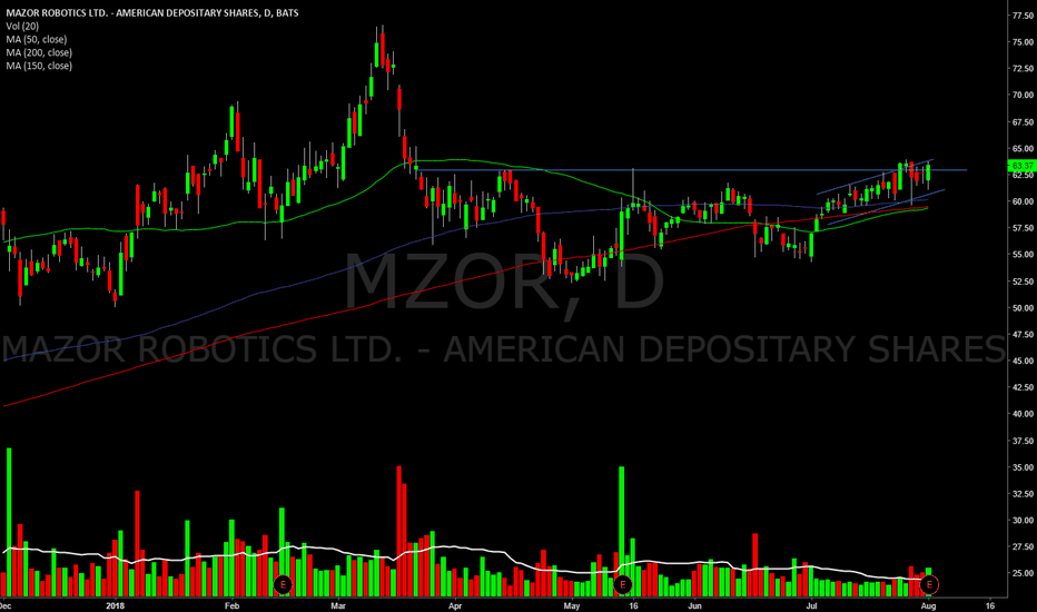 MZOR: Emerging from this range..