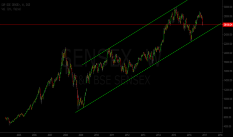 SENSEX: sensex weekly chart