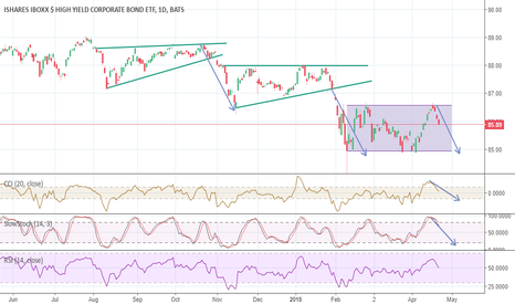 HYG: High yield credit showing signs of correction