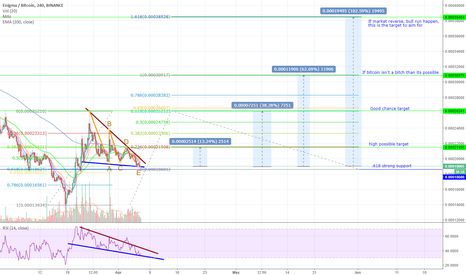 ENGBTC: (ENG) Enigma is at a good buy zone