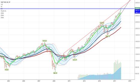 SPX: $SPX A major bull market top in short term