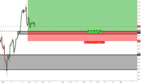 NAS100: NASDAQ 4HR LONG?