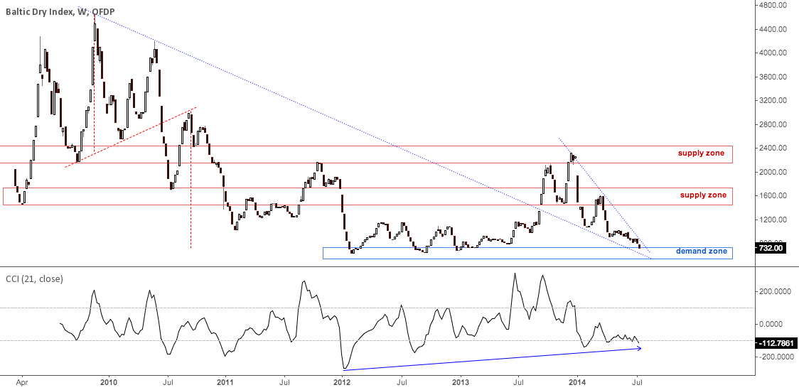 Baltic Dry Index By Trader Pantheo Published July 21 2014