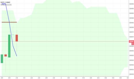 ENJBTC: ENJBTC 15m chart TK cross Bullish Trend