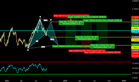 NZDUSD: BAT FORMATION ENTRY OPTIONS