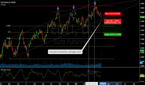 EU1!: Euro Weakness
