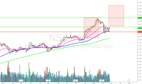NSC: NSC possible trend continuation