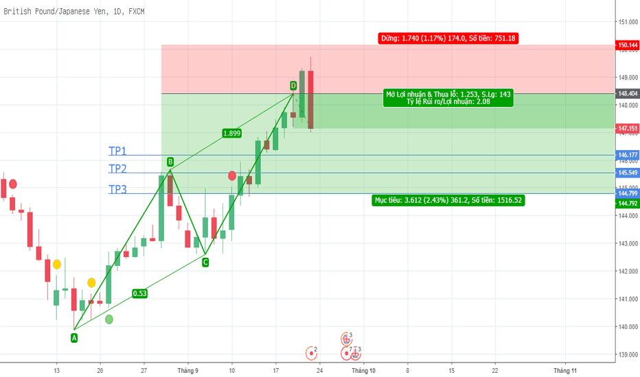 GBPJPY: Sell GBP/JPY 2 đến 3 tuần.