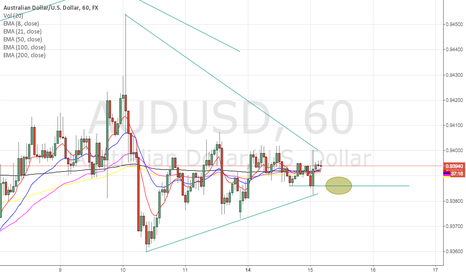 AUDUSD: triangle goes down