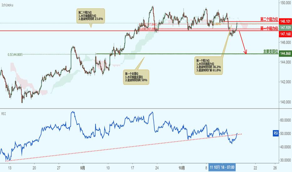 GBPJPY: GBPJPY 英镑兑日元(2小时图)-接近阻力位,下跌!