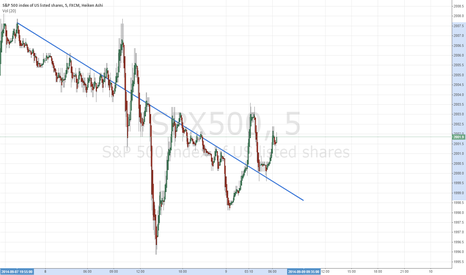 SPX500: S&P 500: Yesterdays downtrend broken and retested