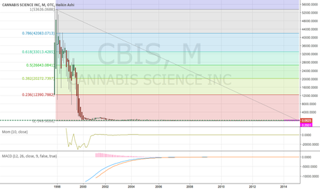 CBIS: absolutely long
