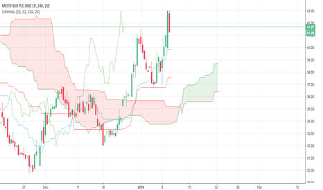 MTFB: MTFB 4 hour Ichimoku Cloud (noob)