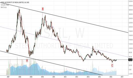 SAIL: SAIL - Long term buy..