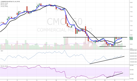 CMC: $CMC coiled up with bullish accumulation