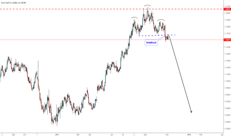 EURUSD: head & shoulders pattern  sell signal