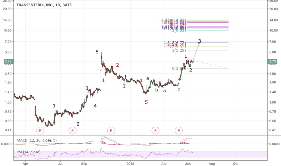 TRXC: TRXC: Start of wave 3. Initial target shown. Could be extended.